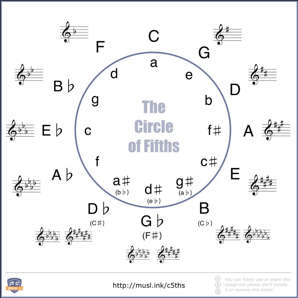 Kvartový-kvitnový kruh